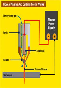 plasma-process